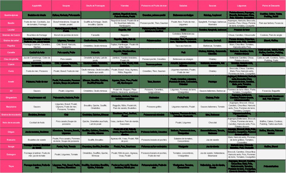 Listes Des épices : Le guide des épices