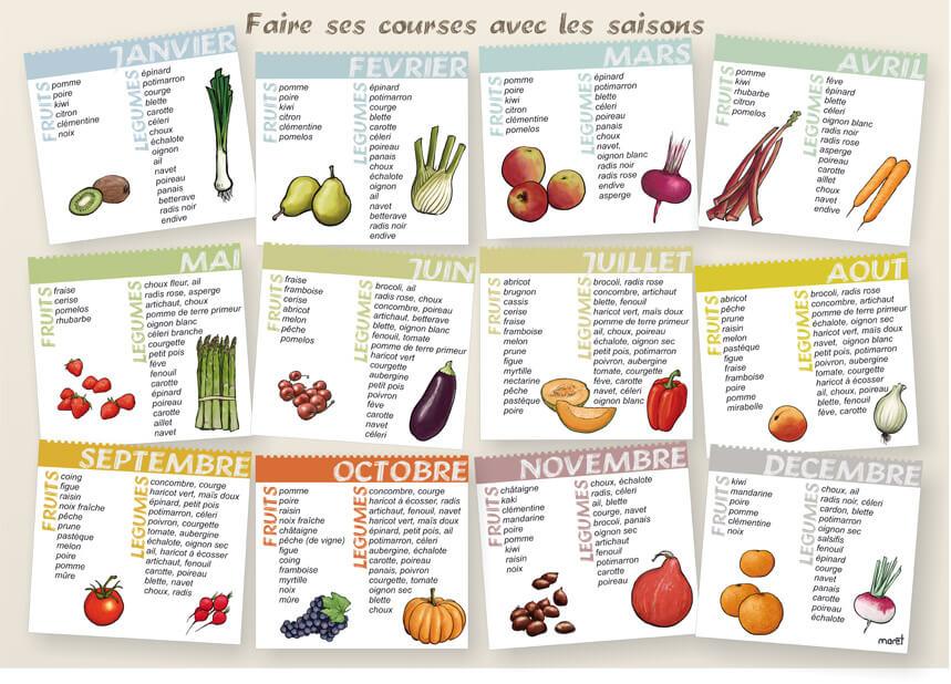 Exceptionnel 4 bonnes raisons de manger des fruits et légumes de saison QC88